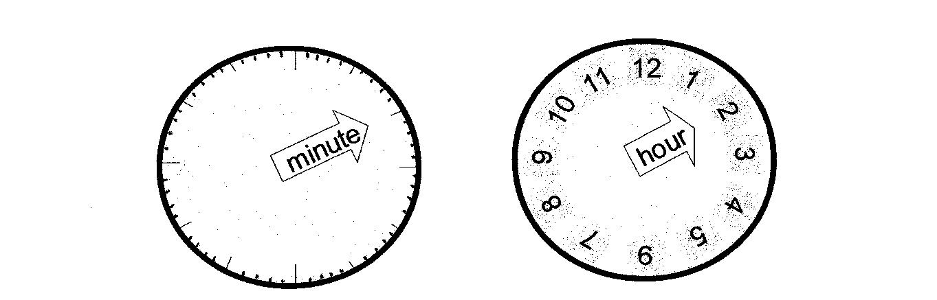 Establish the clockwise movement by relating it to something already ...